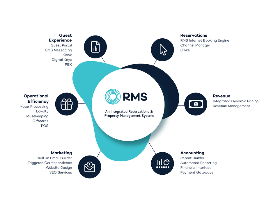 RMS Ecosystem Graphic-v04-01